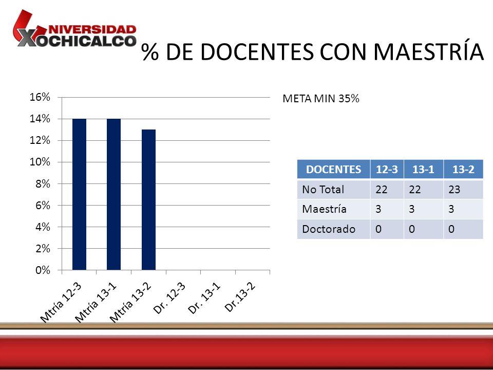% DE DOCENTES CON MAESTRÍA DOCENTES12-313-113-2 No Total22 23 Maestría333 Doctorado000 META MIN 35%
