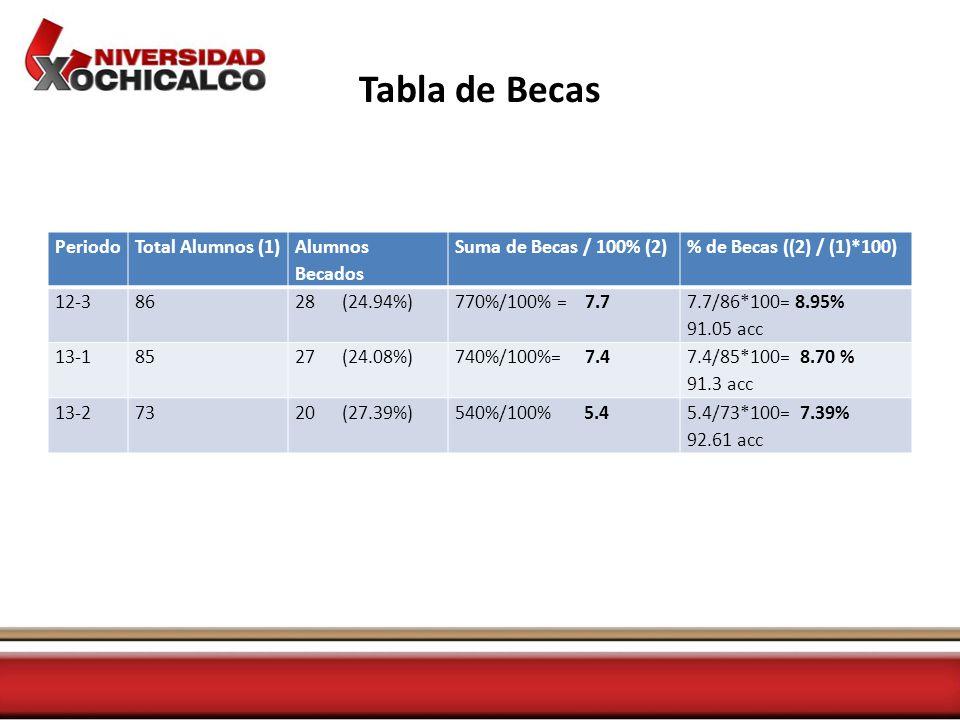 Tabla de Becas PeriodoTotal Alumnos (1) Alumnos Becados Suma de Becas / 100% (2)% de Becas ((2) / (1)*100) 12-38628 (24.94%)770%/100% = 7.7 7.7/86*100= 8.95% 91.05 acc 13-18527 (24.08%)740%/100%= 7.4 7.4/85*100= 8.70 % 91.3 acc 13-27320 (27.39%)540%/100% 5.45.4/73*100= 7.39% 92.61 acc