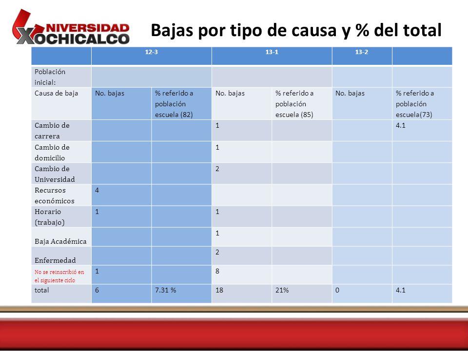 EFICIENCIA TERMINAL GENERACION12-313-113-2 Ingresaron868573 Egresaron858170 %99%95%96%