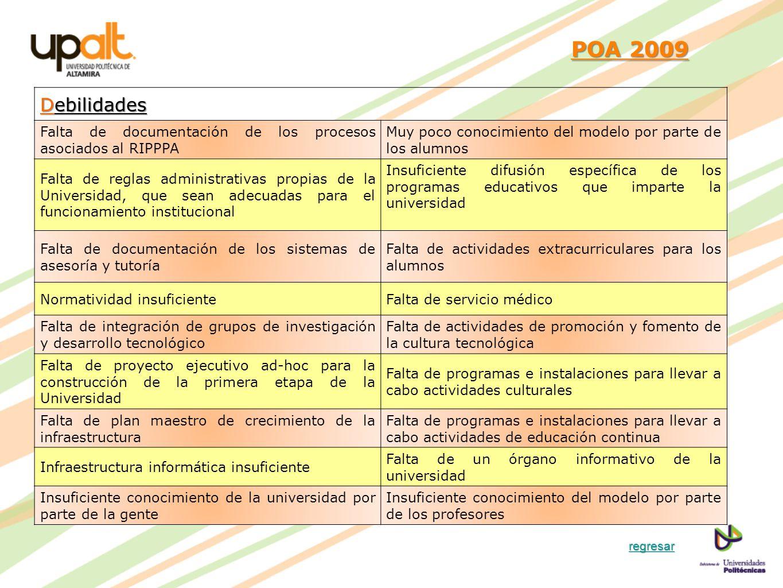 POA 2009 POA 2009 Debilidades Falta de documentación de los procesos asociados al RIPPPA Muy poco conocimiento del modelo por parte de los alumnos Fal
