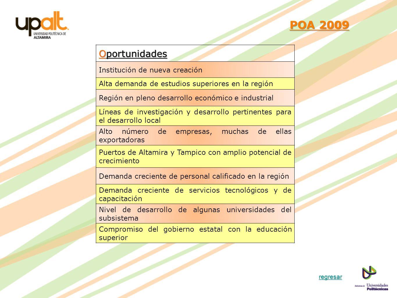 POA 2009 POA 2009 Oportunidades Institución de nueva creación Alta demanda de estudios superiores en la región Región en pleno desarrollo económico e