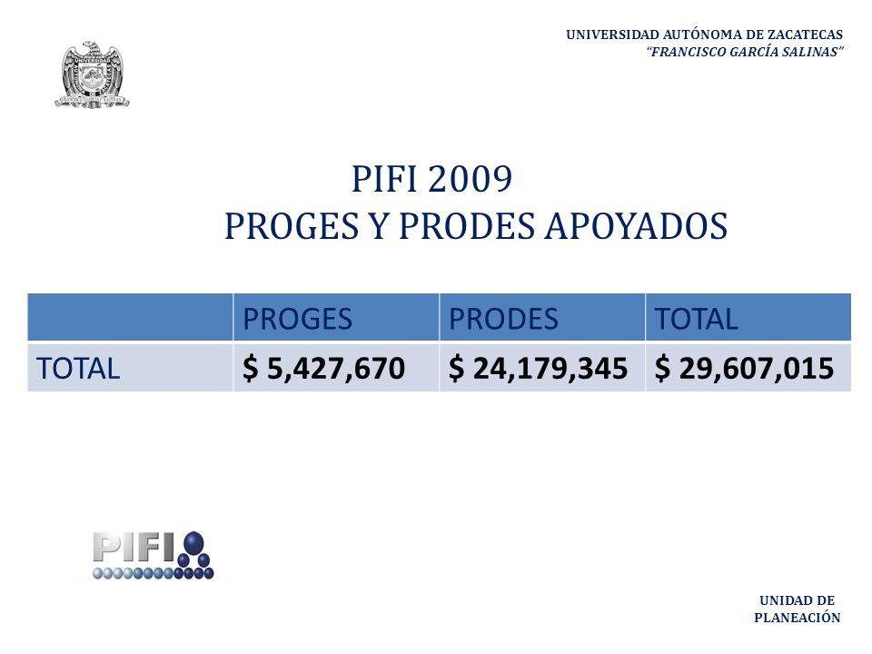 UNIVERSIDAD AUTÓNOMA DE ZACATECAS FRANCISCO GARCÍA SALINAS UNIDAD DE PLANEACIÓN PROGESPRODESTOTAL $ 5,427,670$ 24,179,345$ 29,607,015 PIFI 2009 PROGES Y PRODES APOYADOS
