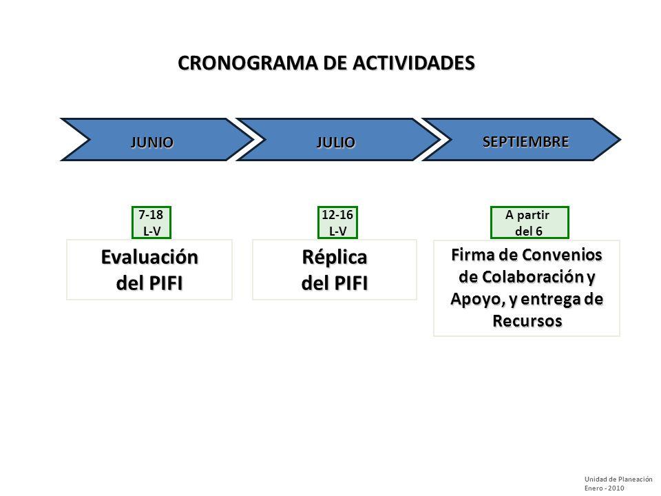Firma de Convenios de Colaboración y Apoyo, y entrega de Recursos Evaluación del PIFI Réplica Unidad de Planeación Enero - 2010 JUNIO 7-18 L-V 12-16 L-V JULIO A partir del 6 SEPTIEMBRE CRONOGRAMA DE ACTIVIDADES