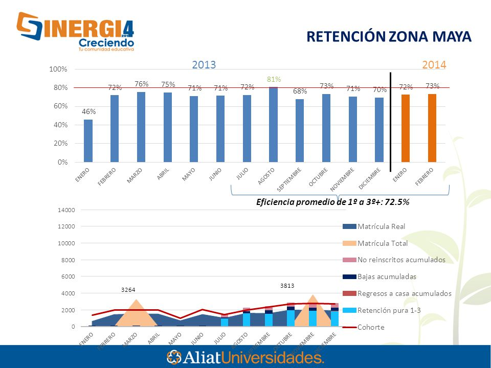 RETENCIÓN ZONA MAYA Eficiencia promedio de 1º a 3º+: 72.5% 20132014