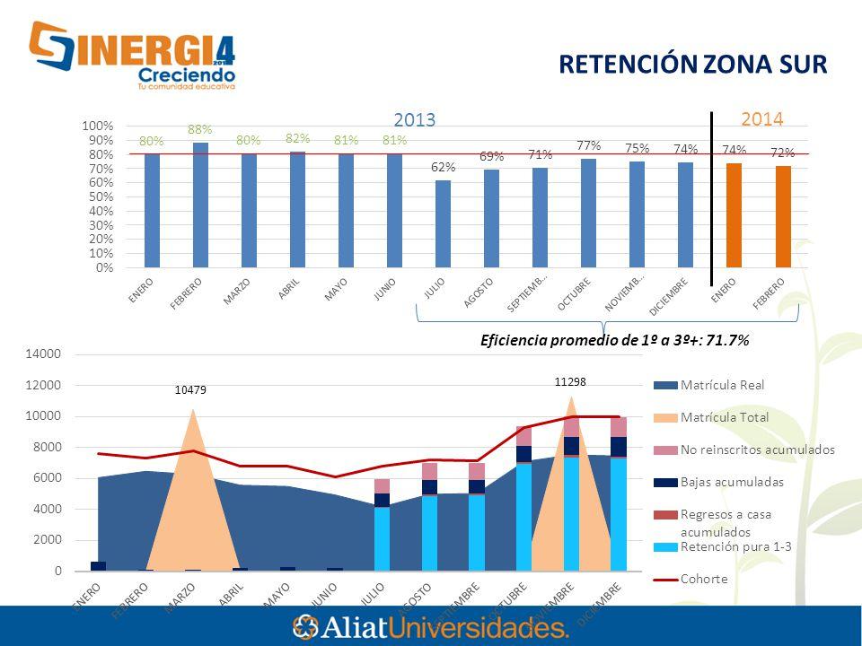10479 RETENCIÓN ZONA SUR Eficiencia promedio de 1º a 3º+: 71.7% 2013 2014