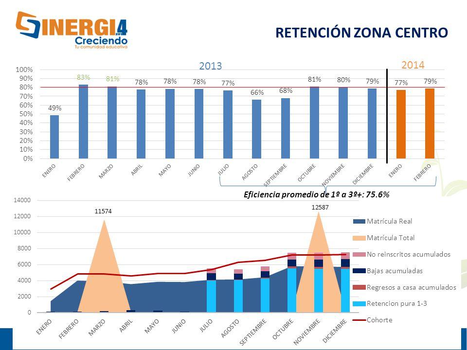 11574 12587 RETENCIÓN ZONA CENTRO Eficiencia promedio de 1º a 3º+: 75.6% 2013 2014