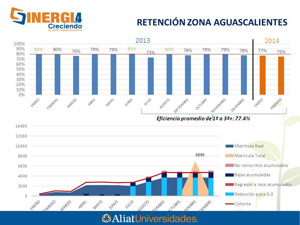 6890 Eficiencia promedio de 1º a 3º+: 77.4% RETENCIÓN ZONA AGUASCALIENTES 2013 2014