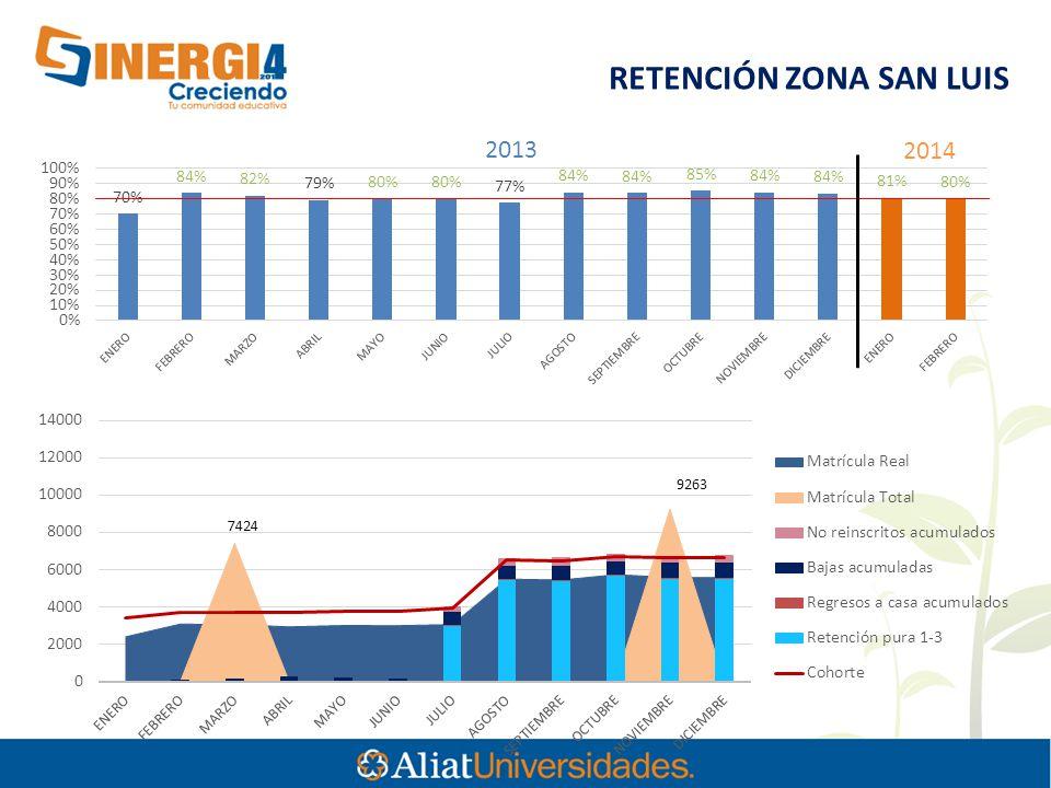 7424 RETENCIÓN ZONA SAN LUIS 2013 2014