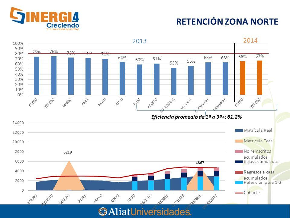 6218 RETENCIÓN ZONA NORTE Eficiencia promedio de 1º a 3º+: 61.2% 2013 2014