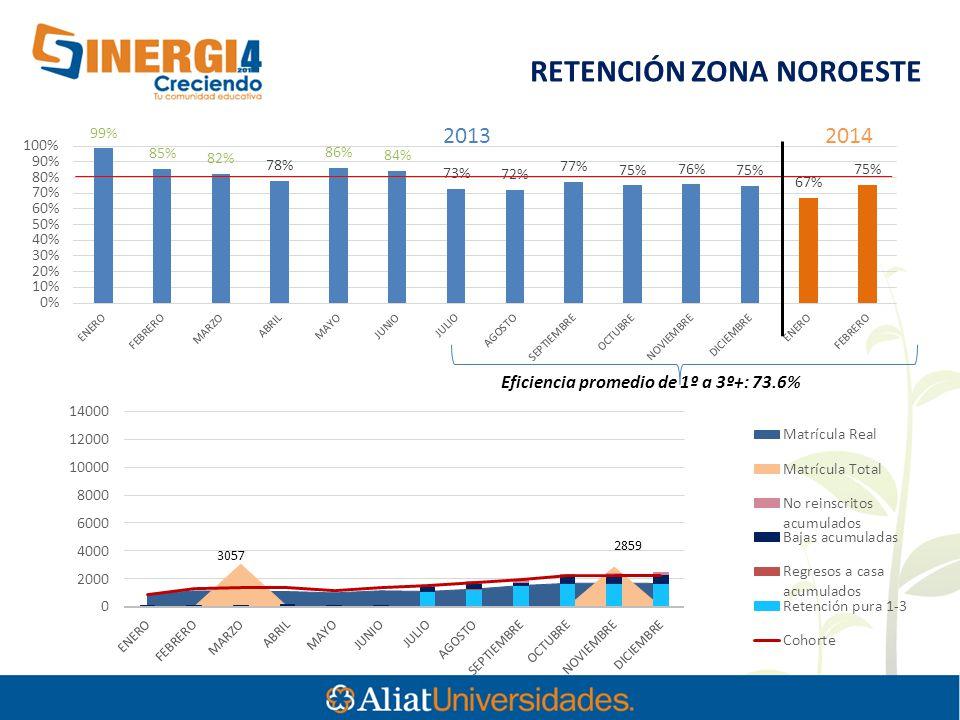 3057 RETENCIÓN ZONA NOROESTE Eficiencia promedio de 1º a 3º+: 73.6% 2013 2014