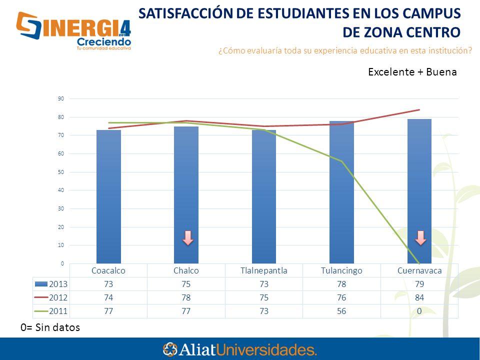0= Sin datos Excelente + Buena SATISFACCIÓN DE ESTUDIANTES EN LOS CAMPUS DE ZONA CENTRO ¿Cómo evaluaría toda su experiencia educativa en esta institución