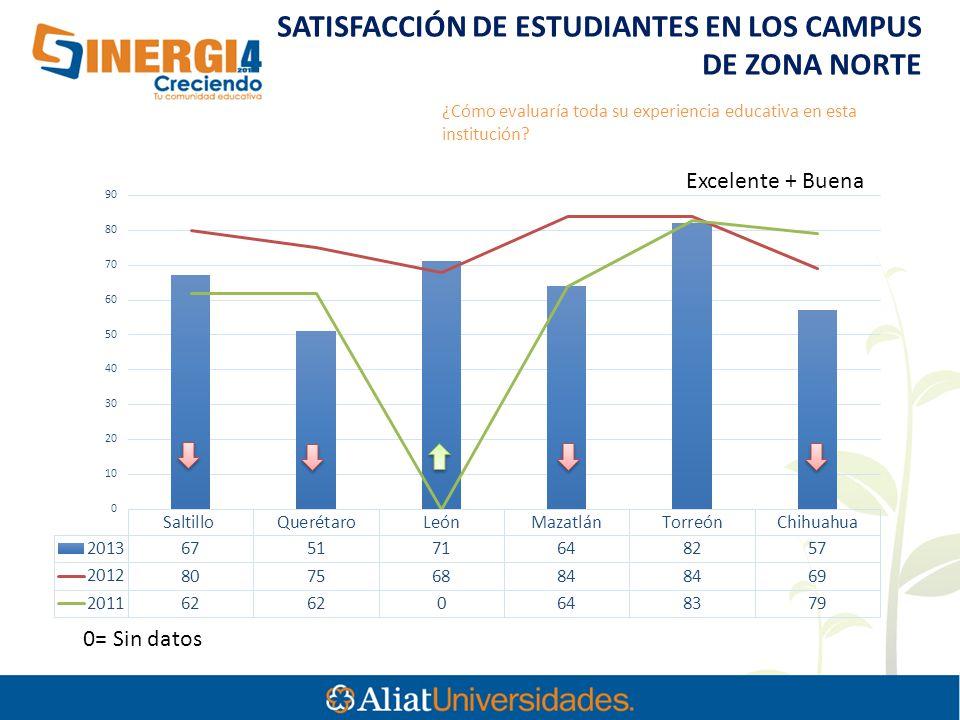 SATISFACCIÓN DE ESTUDIANTES EN LOS CAMPUS DE ZONA NORTE 0= Sin datos Excelente + Buena