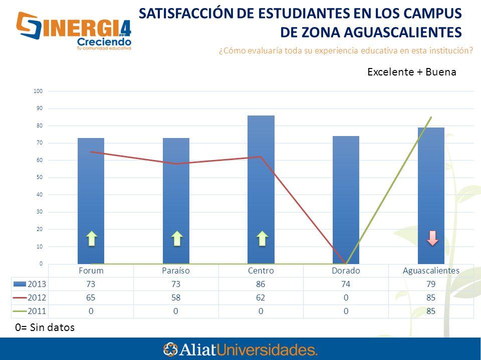 SATISFACCIÓN DE ESTUDIANTES EN LOS CAMPUS DE ZONA AGUASCALIENTES 0= Sin datos ¿Cómo evaluaría toda su experiencia educativa en esta institución.