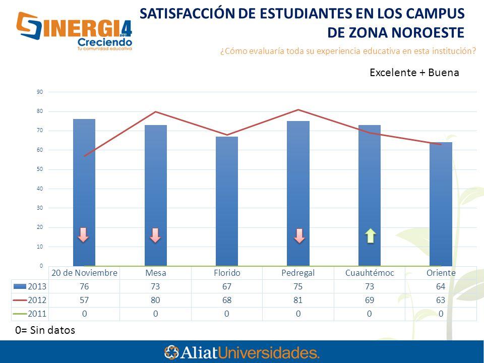 SATISFACCIÓN DE ESTUDIANTES EN LOS CAMPUS DE ZONA NOROESTE 0= Sin datos ¿Cómo evaluaría toda su experiencia educativa en esta institución.