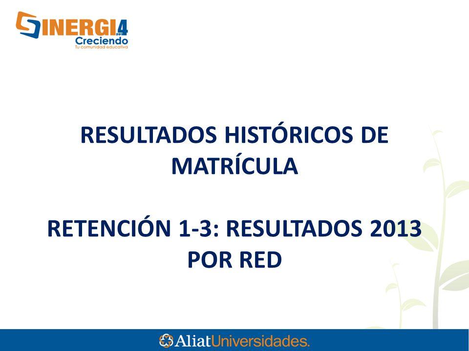 RESULTADOS HISTÓRICOS DE MATRÍCULA RETENCIÓN 1-3: RESULTADOS 2013 POR RED