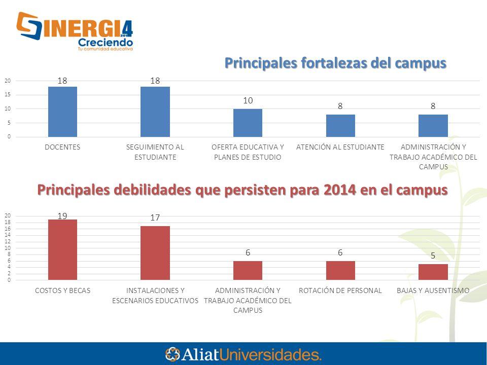 Principales fortalezas del campus Principales debilidades que persisten para 2014 en el campus