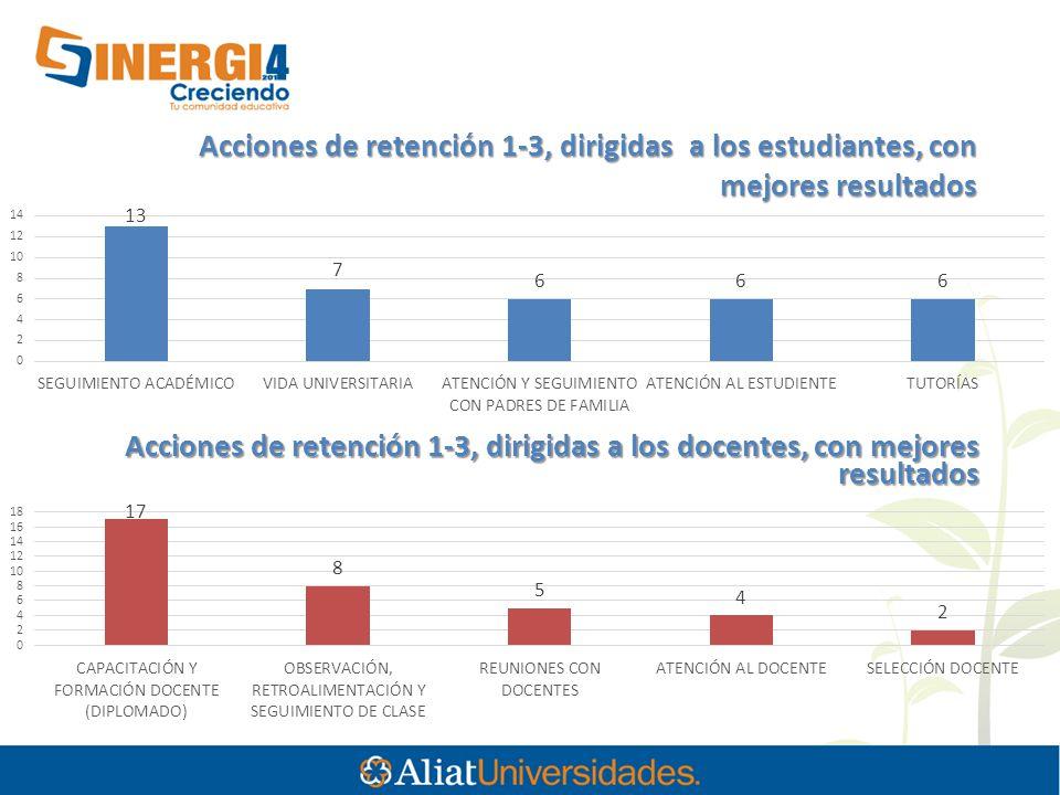 Acciones de retención 1-3, dirigidas a los estudiantes, con mejores resultados Acciones de retención 1-3, dirigidas a los docentes, con mejores resultados