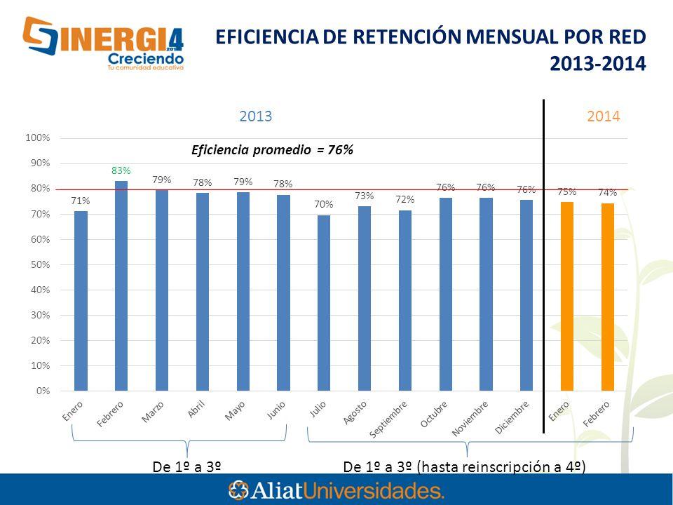 De 1º a 3º De 1º a 3º (hasta reinscripción a 4º) 20132014 EFICIENCIA DE RETENCIÓN MENSUAL POR RED 2013-2014