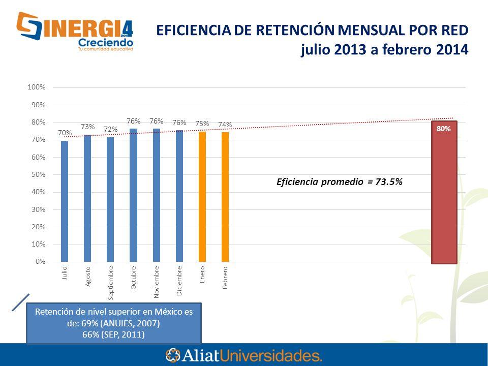 Retención de nivel superior en México es de: 69% (ANUIES, 2007) 66% (SEP, 2011) EFICIENCIA DE RETENCIÓN MENSUAL POR RED julio 2013 a febrero 2014