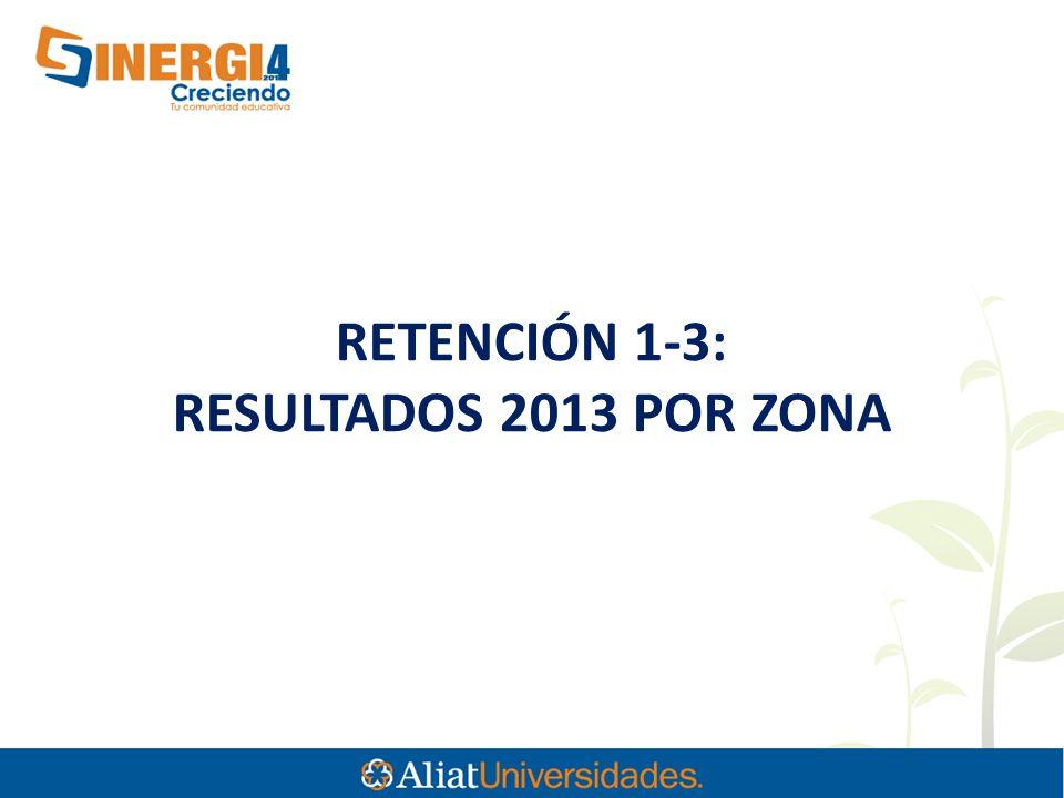 RETENCIÓN 1-3: RESULTADOS 2013 POR ZONA