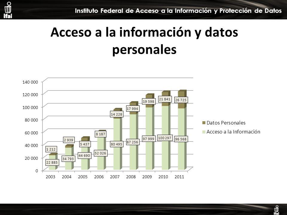 Informe de Autoevaluación primer semestre 2009 Instituto Federal de Acceso a la Información y Protección de Datos Acceso a la información y datos personales