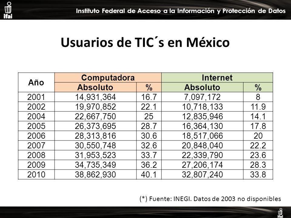 Informe de Autoevaluación primer semestre 2009 Instituto Federal de Acceso a la Información y Protección de Datos (*) Fuente: INEGI.