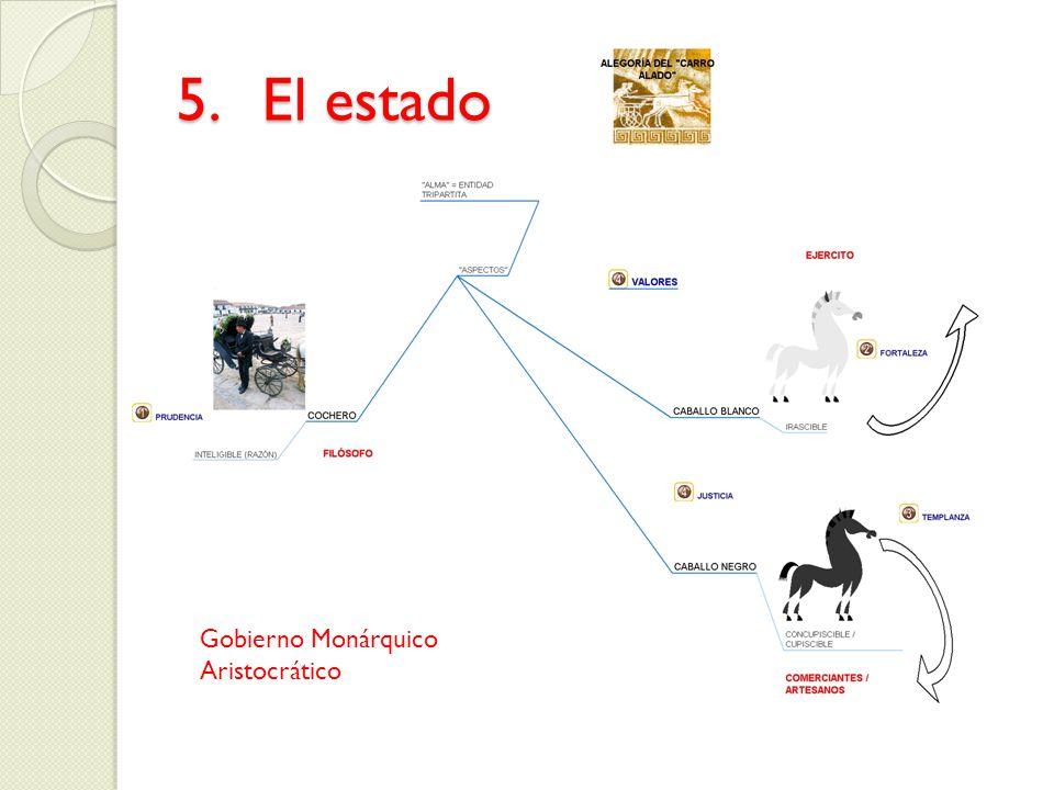 5.El estado Gobierno Monárquico Aristocrático