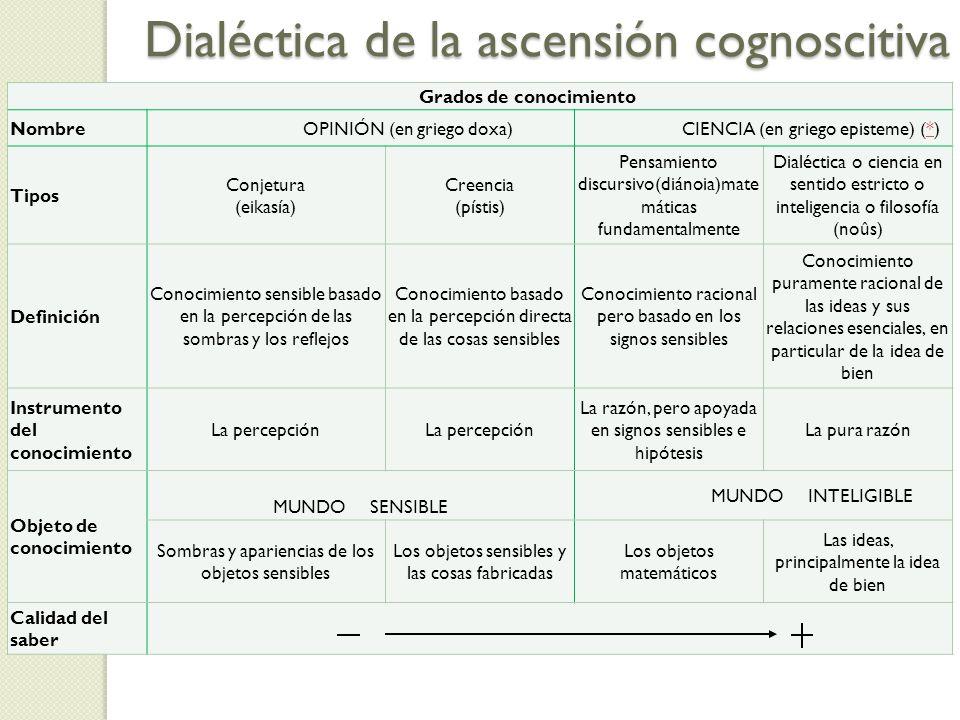Dialéctica de la ascensión cognoscitiva Grados de conocimiento NombreOPINIÓN (en griego doxa)CIENCIA (en griego episteme) (*)* Tipos Conjetura (eikasí