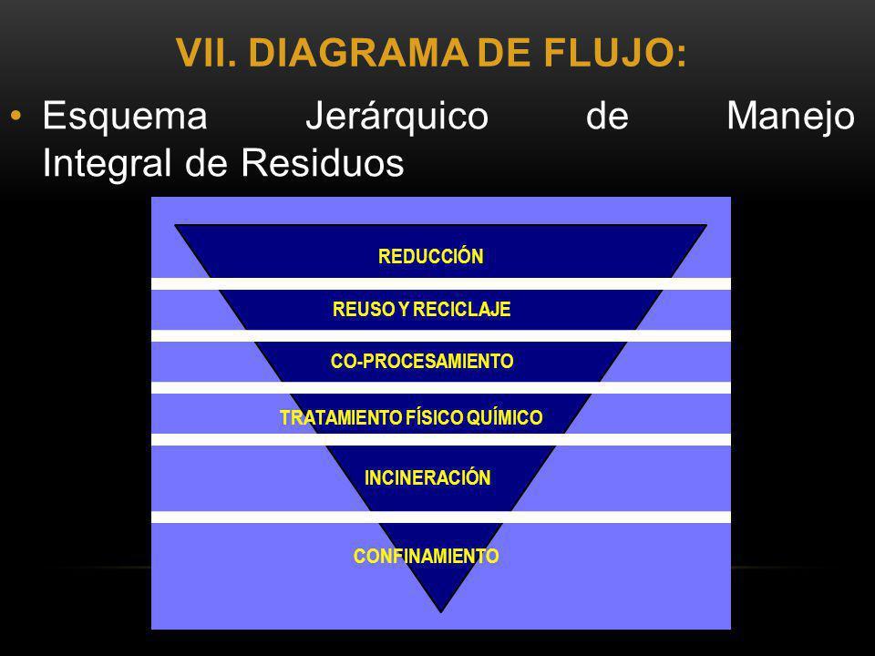 VII. DIAGRAMA DE FLUJO: Esquema Jerárquico de Manejo Integral de Residuos REDUCCIÓN REUSO Y RECICLAJE CO-PROCESAMIENTO TRATAMIENTO FÍSICO QUÍMICO INCI
