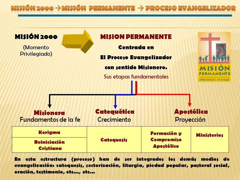 Kerigma Catequesis Formación y Compromiso Apostólico Ministerios Reiniciación Cristiana MISIÓN 2000 (Momento Privilegiado) MISION PERMANENTE Centrada