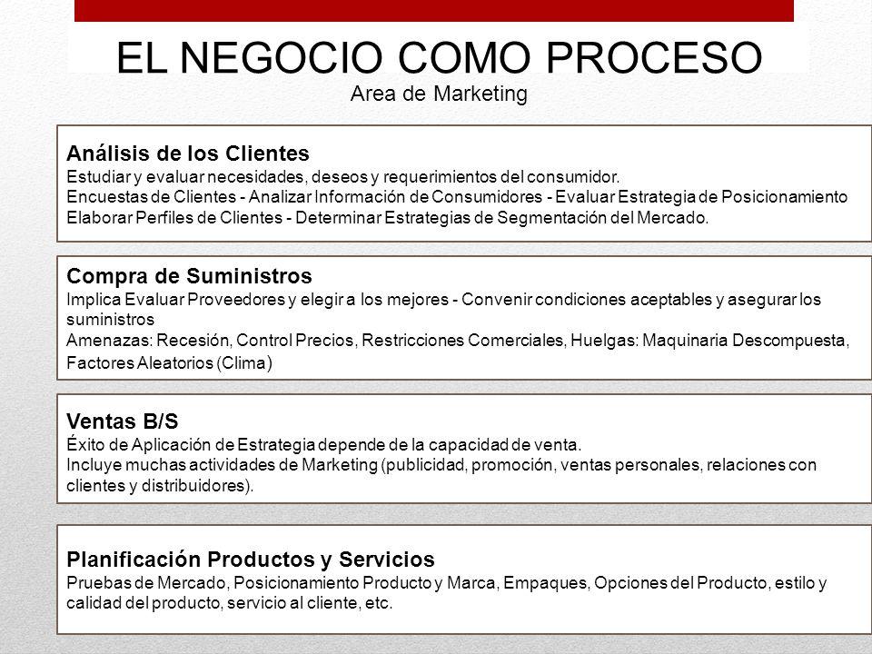 EL NEGOCIO COMO PROCESO Area de Marketing Análisis de los Clientes Estudiar y evaluar necesidades, deseos y requerimientos del consumidor. Encuestas d