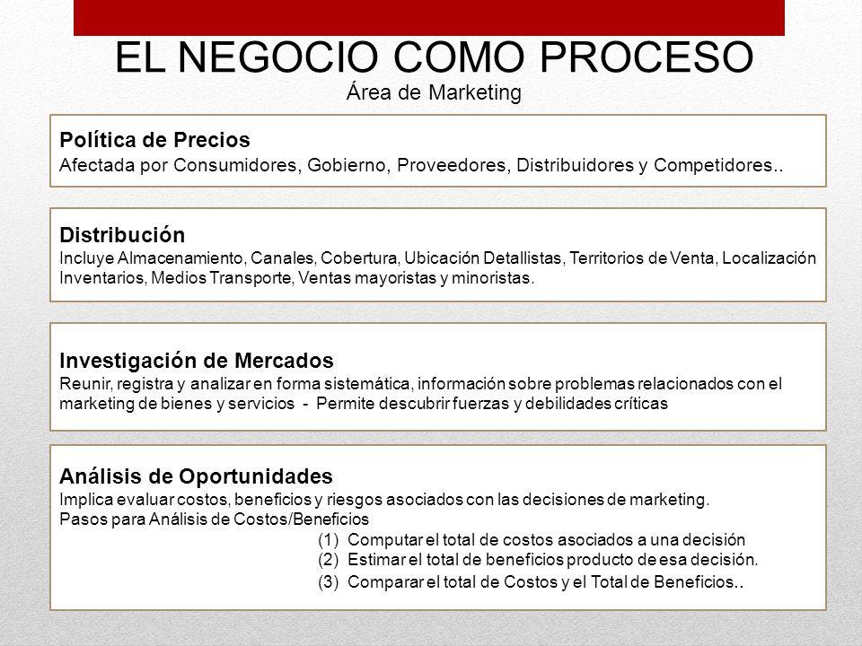EL NEGOCIO COMO PROCESO Área de Marketing Política de Precios Afectada por Consumidores, Gobierno, Proveedores, Distribuidores y Competidores.. Distri
