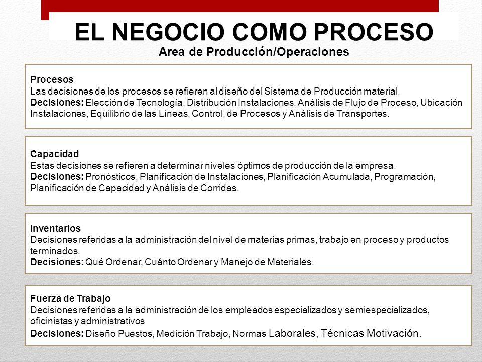 EL NEGOCIO COMO PROCESO Area de Producción/Operaciones Procesos Las decisiones de los procesos se refieren al diseño del Sistema de Producción materia