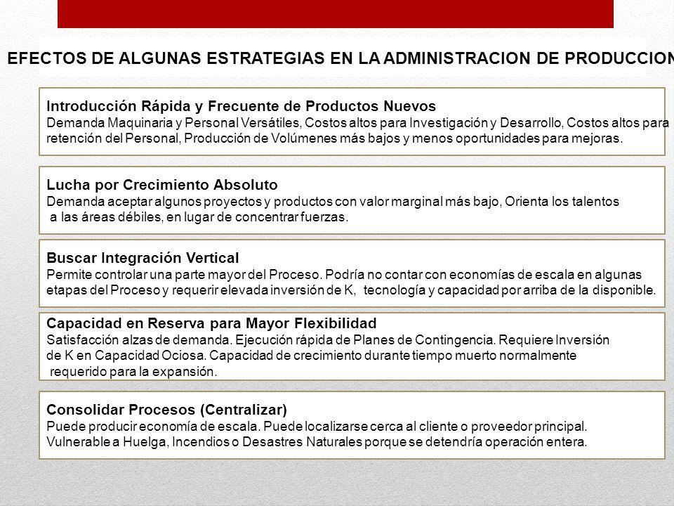 EFECTOS DE ALGUNAS ESTRATEGIAS EN LA ADMINISTRACION DE PRODUCCION Introducción Rápida y Frecuente de Productos Nuevos Demanda Maquinaria y Personal Ve