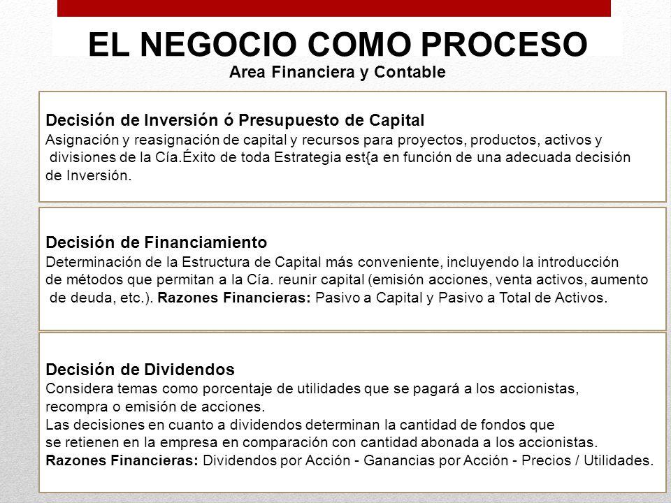 EL NEGOCIO COMO PROCESO Area Financiera y Contable Decisión de Inversión ó Presupuesto de Capital Asignación y reasignación de capital y recursos para