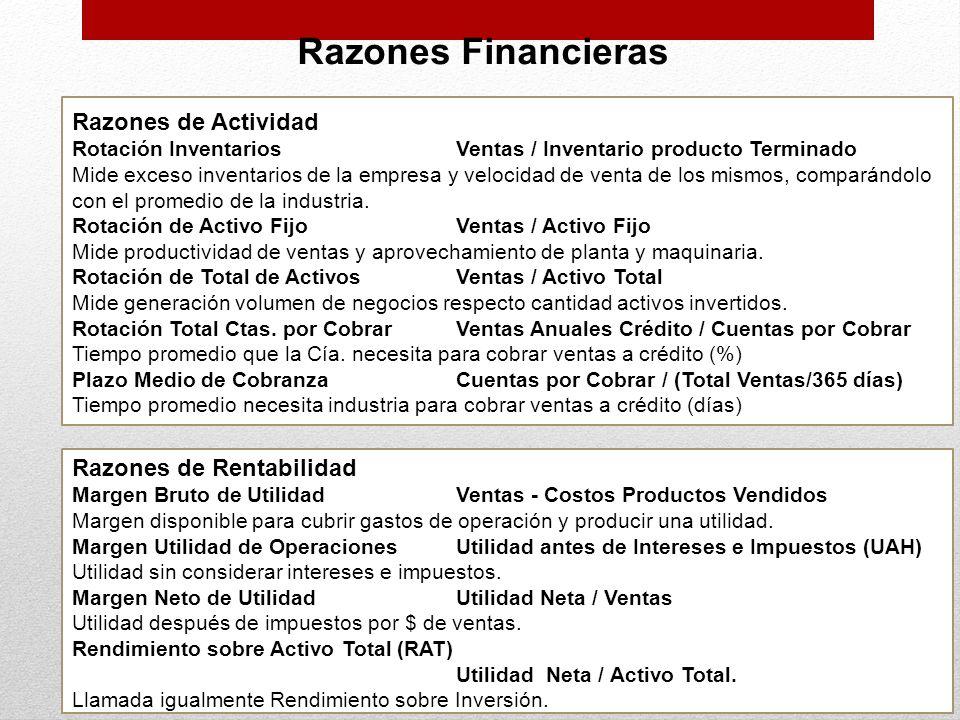 Razones Financieras Razones de Actividad Rotación InventariosVentas / Inventario producto Terminado Mide exceso inventarios de la empresa y velocidad