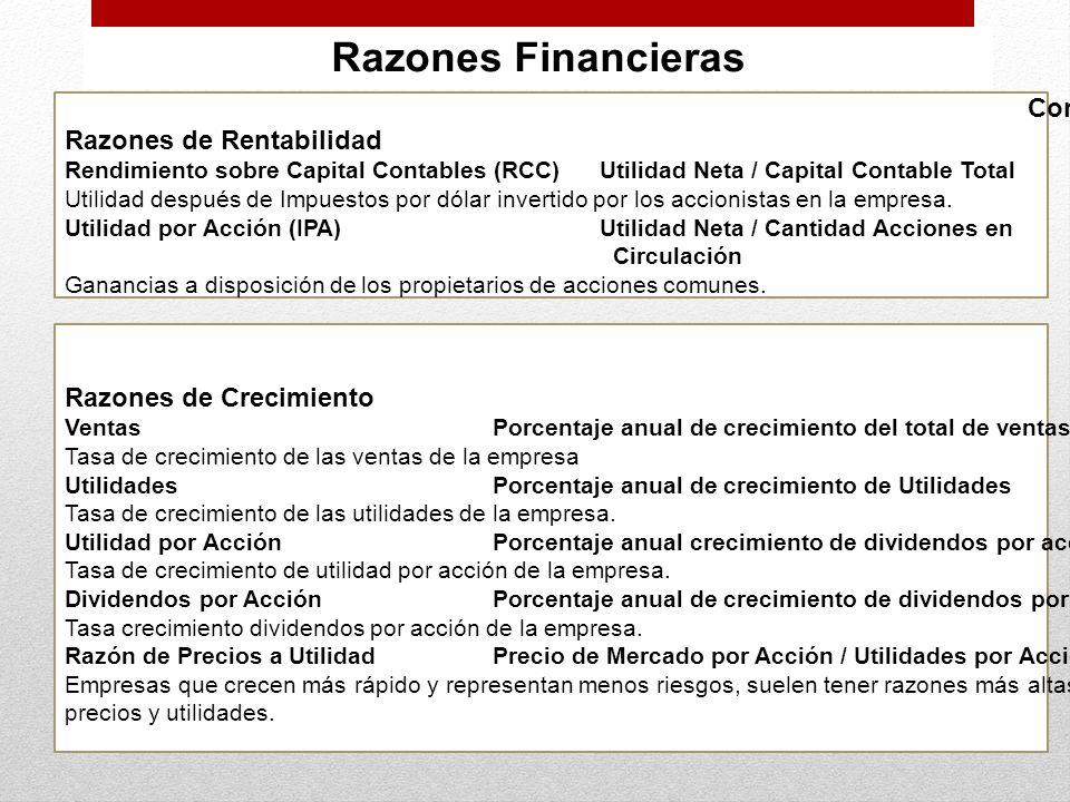Razones Financieras Continuación Razones de Rentabilidad Rendimiento sobre Capital Contables (RCC)Utilidad Neta / Capital Contable Total Utilidad desp