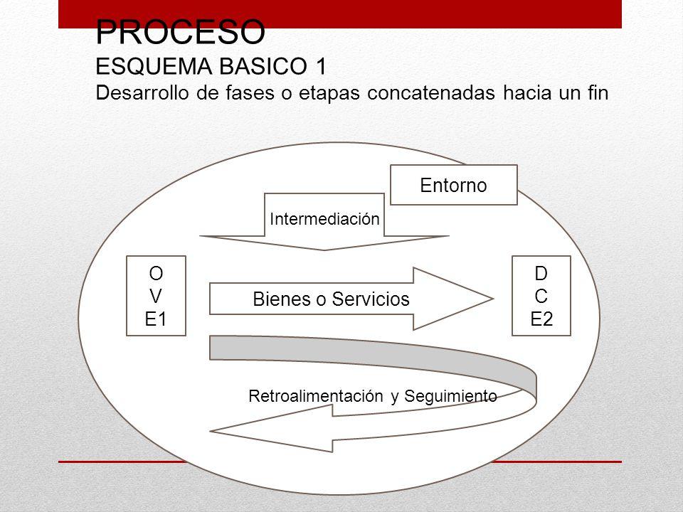 PROCESO ESQUEMA BASICO 1 Desarrollo de fases o etapas concatenadas hacia un fin O V E1 D C E2 Bienes o Servicios Intermediación Entorno Retroalimentac