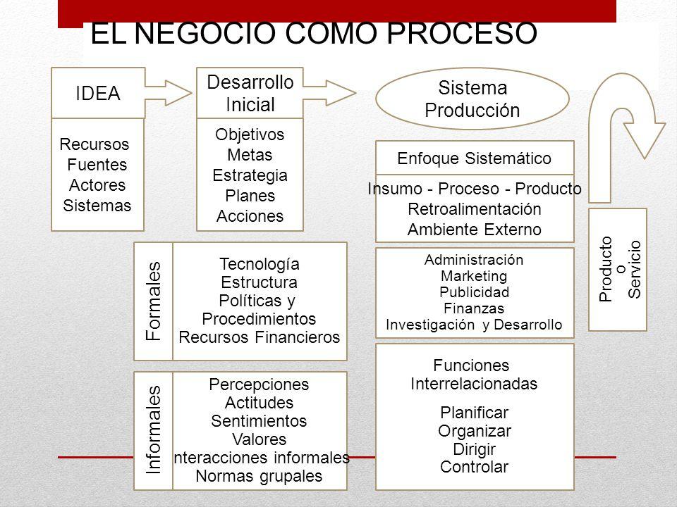 EL NEGOCIO COMO PROCESO IDEA Desarrollo Inicial Recursos Fuentes Actores Sistemas Objetivos Metas Estrategia Planes Acciones Tecnología Estructura Pol