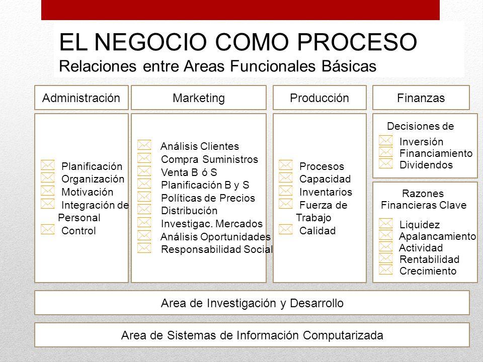 EL NEGOCIO COMO PROCESO Relaciones entre Areas Funcionales Básicas * Planificación * Organización * Motivación * Integración de Personal * Control * A
