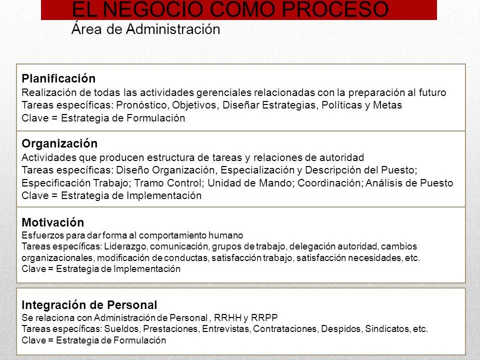 EL NEGOCIO COMO PROCESO Área de Administración Planificación Realización de todas las actividades gerenciales relacionadas con la preparación al futur