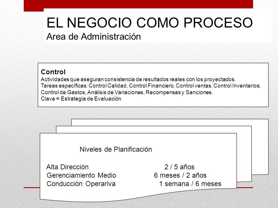 EL NEGOCIO COMO PROCESO Area de Administración Control Actividades que aseguran consistencia de resultados reales con los proyectados. Tareas específi