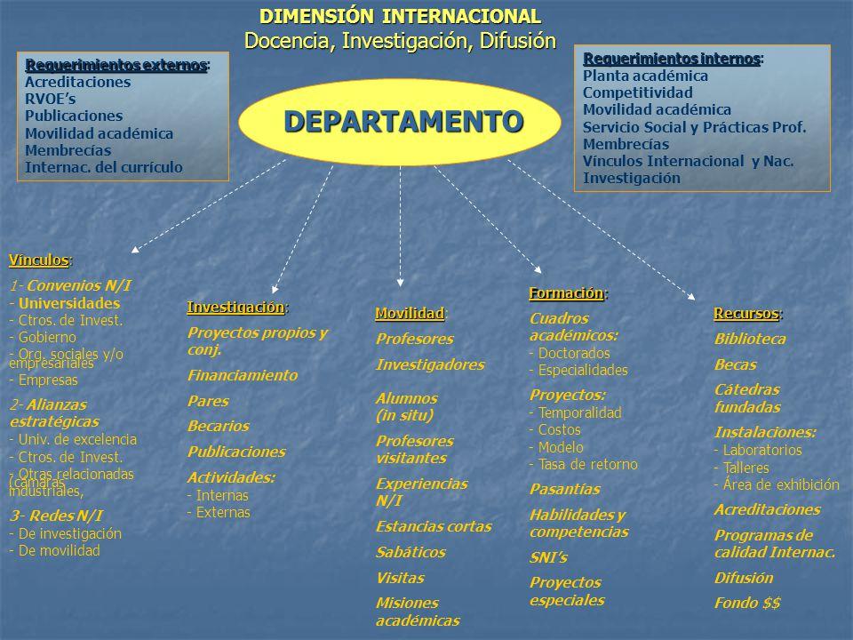 DEPARTAMENTO Requerimientos externos Requerimientos externos: Acreditaciones RVOEs Publicaciones Movilidad académica Membrecías Internac.