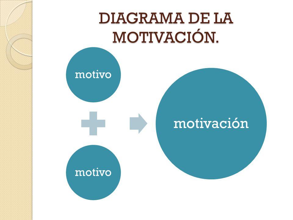 DIAGRAMA DE LA MOTIVACIÓN. motivo motivación