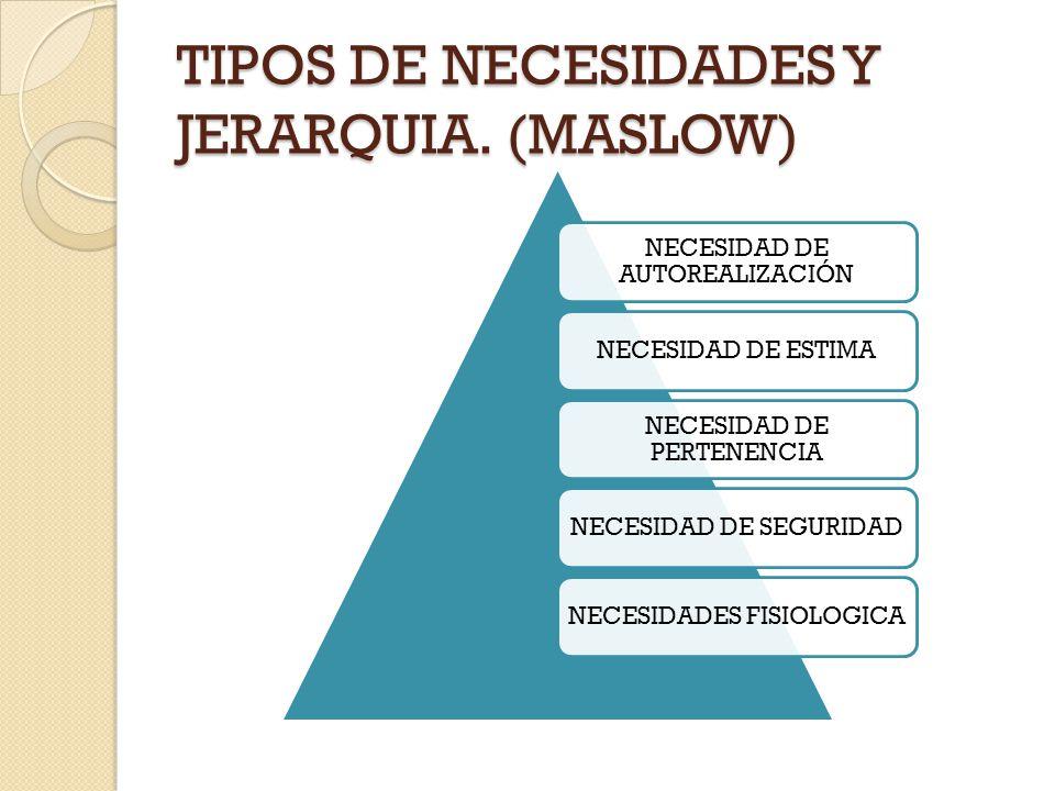 TIPOS DE NECESIDADES Y JERARQUIA. (MASLOW) NECESIDAD DE AUTOREALIZACIÓN NECESIDAD DE ESTIMA NECESIDAD DE PERTENENCIA NECESIDAD DE SEGURIDADNECESIDADES