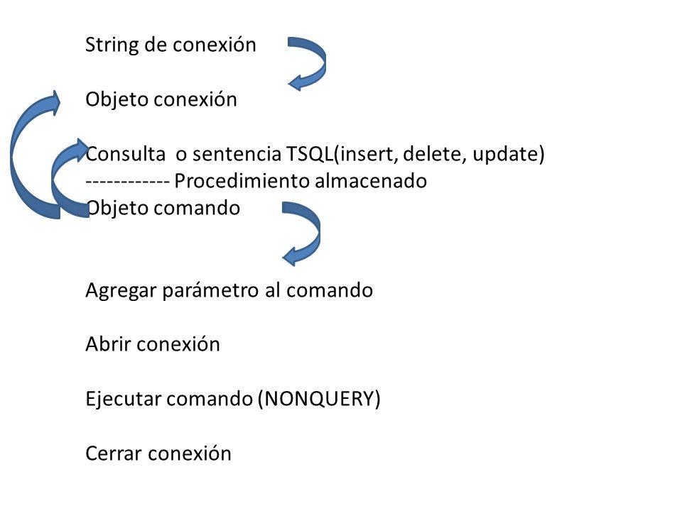 String de conexión Objeto conexión Consulta o sentencia TSQL(insert, delete, update) ------------ Procedimiento almacenado Objeto comando Agregar pará
