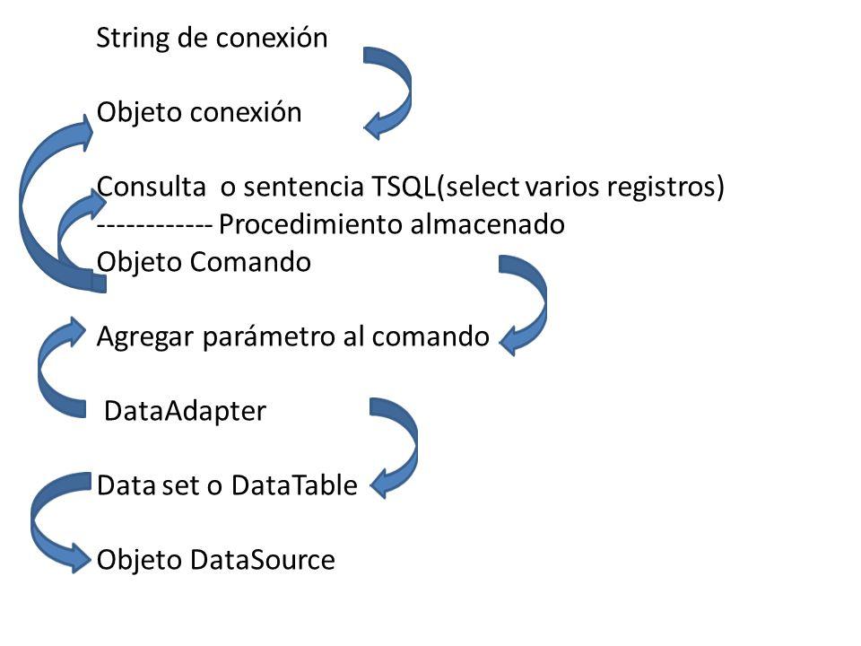 String de conexión Objeto conexión Consulta o sentencia TSQL(select varios registros) ------------ Procedimiento almacenado Objeto Comando Agregar par
