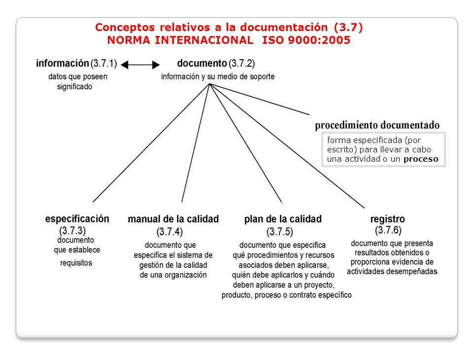Conceptos relativos a la documentación (3.7) NORMA INTERNACIONAL ISO 9000:2005 forma especificada (por escrito) para llevar a cabo una actividad o un proceso