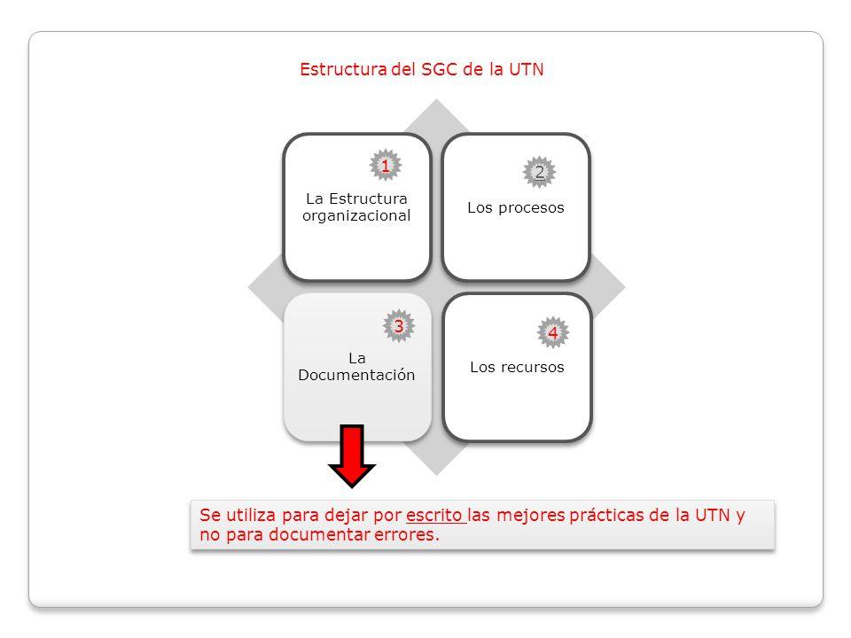 Estructura del SGC de la UTN La Estructura organizacional Los procesos La Documentación Los recursos Se utiliza para dejar por escrito las mejores prácticas de la UTN y no para documentar errores.