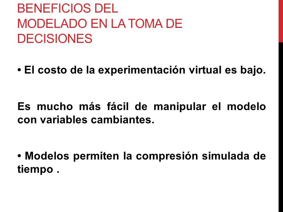 BENEFICIOS DEL MODELADO EN LA TOMA DE DECISIONES El costo de la experimentación virtual es bajo. Es mucho más fácil de manipular el modelo con variabl